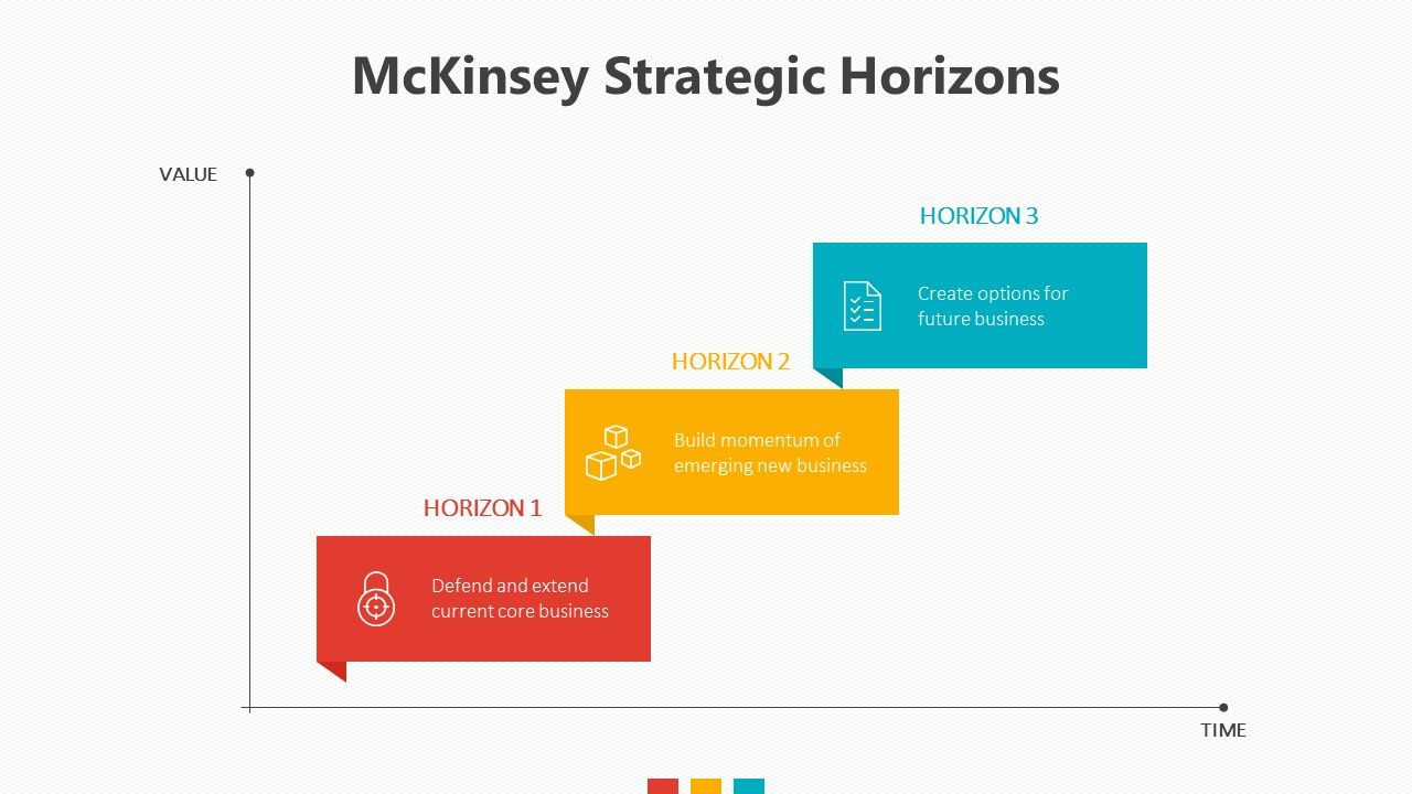 three horizons summary