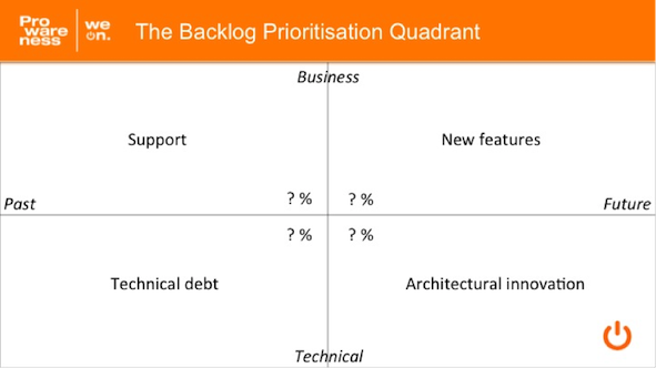 prioritisation quadrant