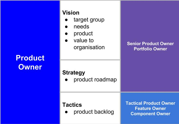 Product Owner diagram by Scott Colfer